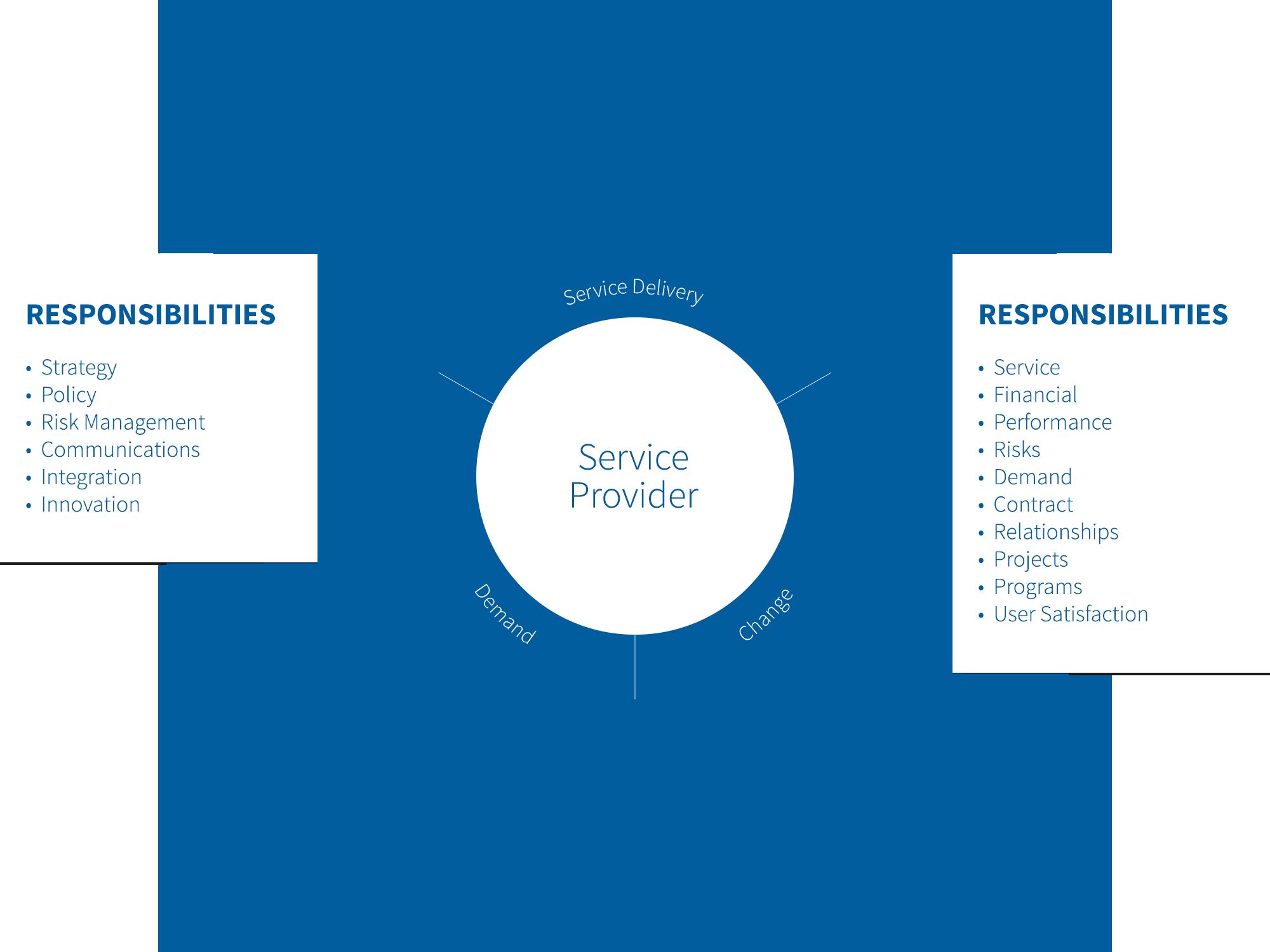 Outsourcing Governance Framework